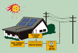 solar power grid connect systems residential and commercial